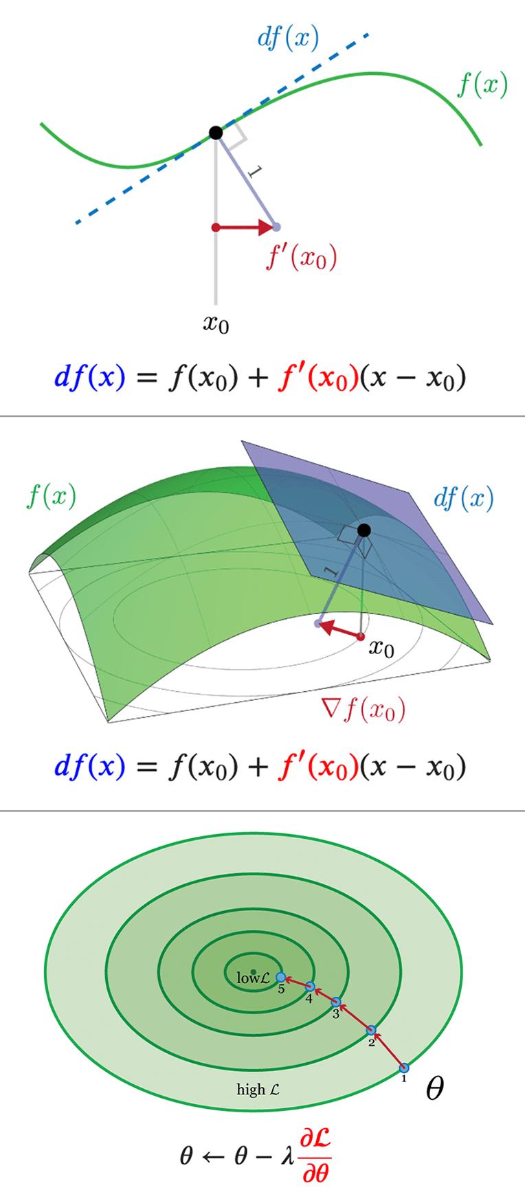 Illustration of gradients